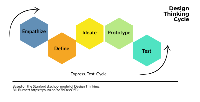 The Stanford d.school Design Thinking Process